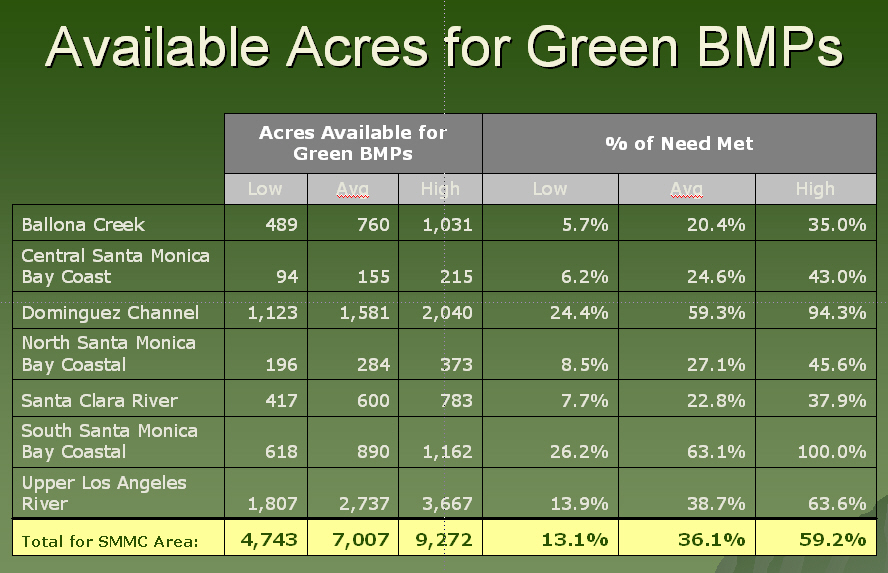 Example results table showing potential acres suitable for Green BMPs on public properties in Los Angeles area watersheds